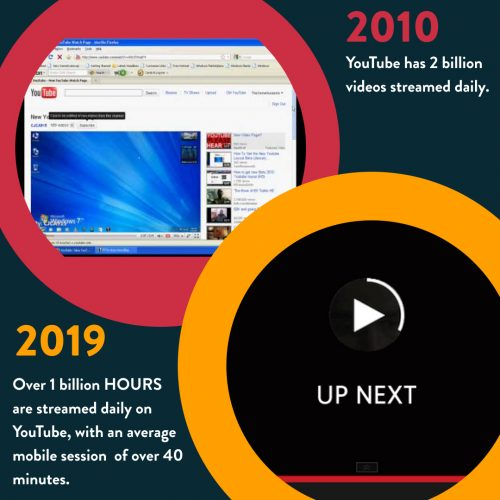 youtube screen time blog technology decade