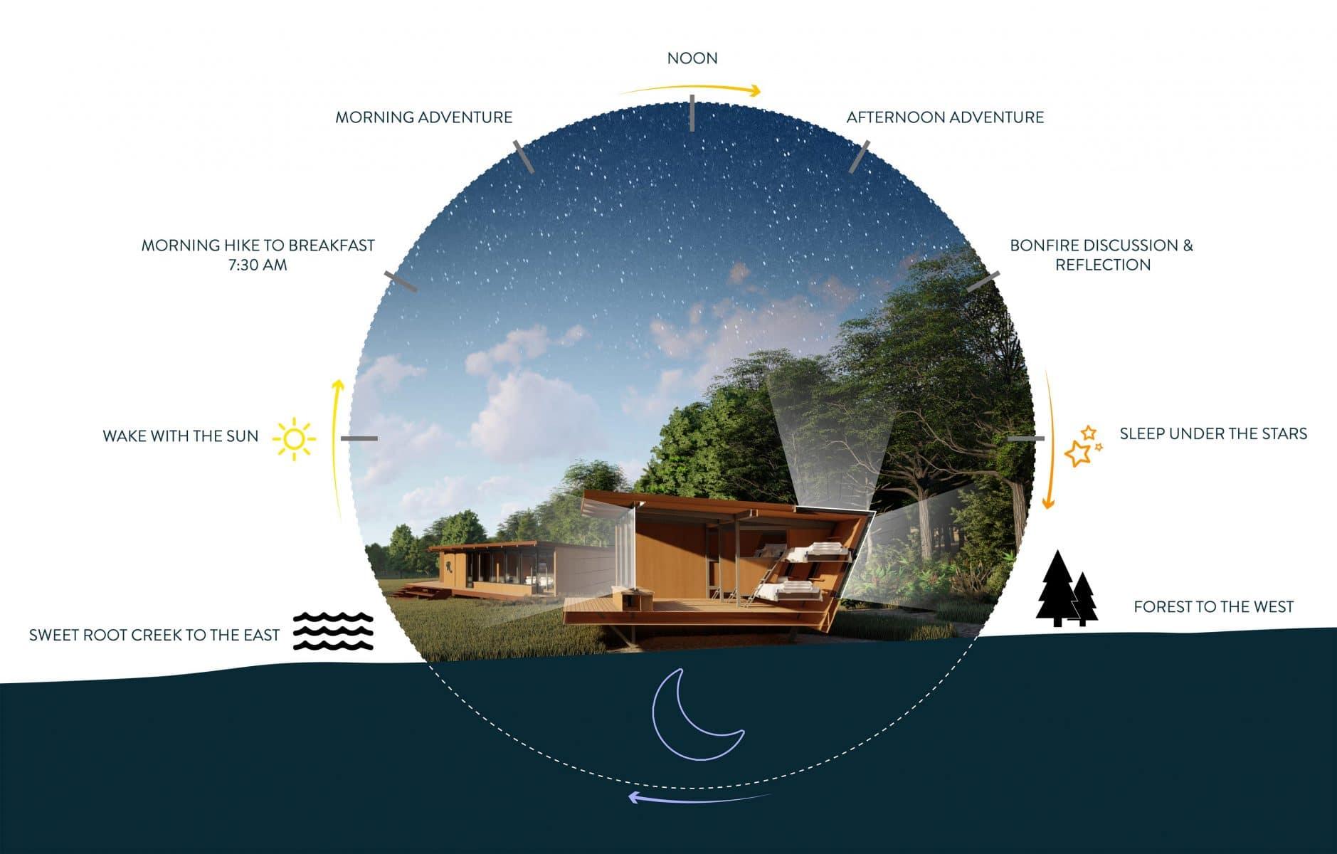 Circadian Rhythm Cabin Design